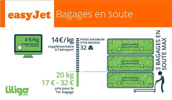easyjet bagage en soute poids