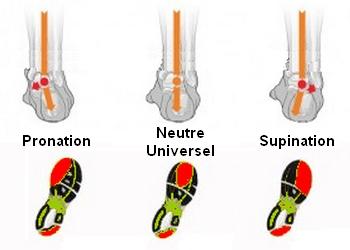 chaussure pronateur